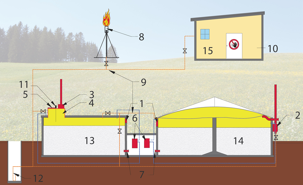 Components of a biogas plant